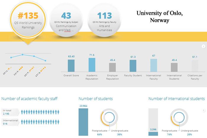 7-University-of-Oslo,-Norwa